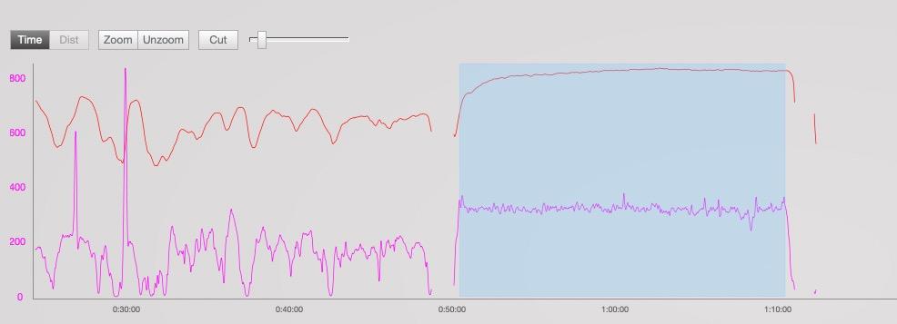 Entrenamiento con un test de potencia de 20 minutos