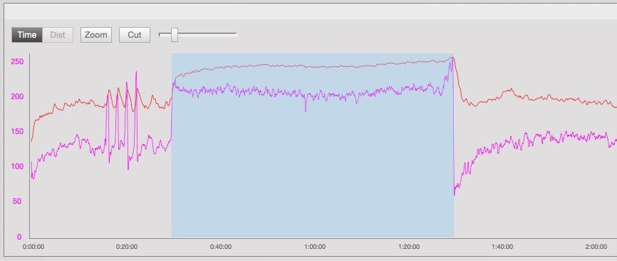 Entrenamiento con un test de potencia de 60 minutos